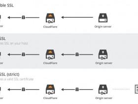 利用 cloudflare flexible ssl实现wordpress全站强制https